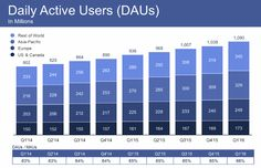utenti facebook nel mondo q1 2016