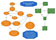 """Solving quadratics web -- Good """"elaborate"""" idea where some parts of the web are covered up and students have to fill in to help them organize the steps/ideas."""