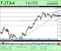 FORJA TAURUS - FJTA4 - 16/05/2012 #FJTA4 #analises #bovespa