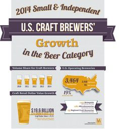 The growth of #CraftBeer in America.