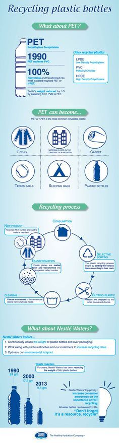 plastic recycling infographic - Google Search