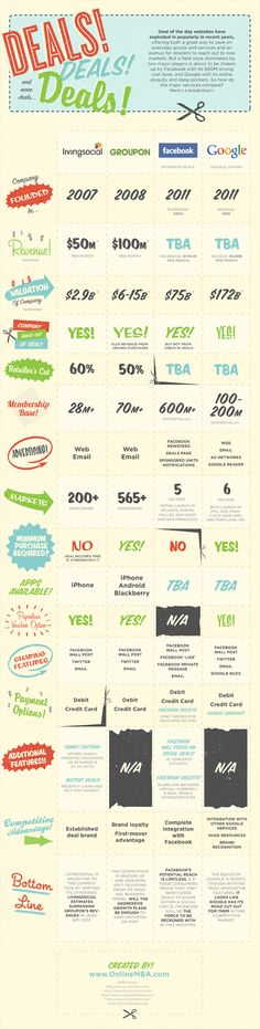 deals websites compared   Livingsocial, Groupon, Facebook Deals and Google Offers compared (infographic)