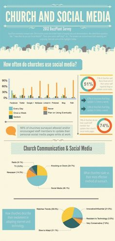 Church And Social Media ~ Ministry Best Practices