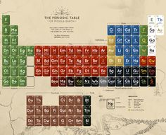 Periodic table of middle earth.