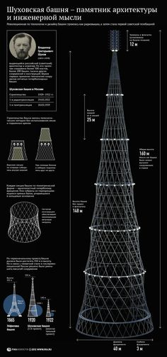 Шуховская башня - чудо инженерной мысли начала XX века | ИноСМИ - Все, что достойно перевода
