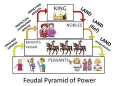 some helpful info on feudalism. feudal-pyramid-of-power