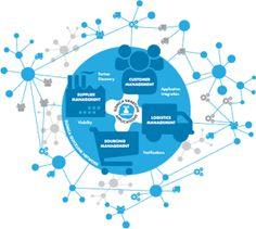 Growth of Global SCM Software Market