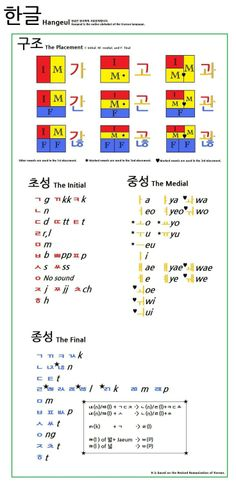 한글 Hangul Placement