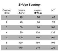 Scoring Rubber Bridge  Google Search  Learn Bridge