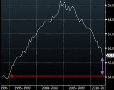 The US homeownership rate will be back to where it was in 1994 when it bottoms in 2014.