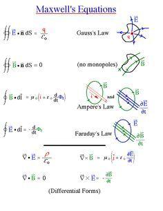 Maxwell's electro-magnetics equation set.