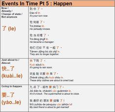 Learn Mandarin Grammar Chinese Sentences, Chinese Phrases, Chinese Words, Mandarin Lessons, Learn Mandarin, Sms Language, Language Study, Chinese Language, Japanese Language