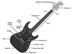 Know your guitar parts. Guitar anatomy