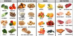 2 Day Diet Plan - Weight Loss Diet Plan for Vegetarians: Fat Burning Foods-Potent Foods for to Lose Weight & Live Healthy # weight loss tips for women under 20 Weight Loss Snacks, Healthy Weight Loss, Best Fat Burning Foods, Stomach Fat Burning Foods, Fat Burning Diet, Fat Burning Workout, Natural Fat Burners, Healthy Eating Tips, Healthy Foods
