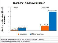 How Rare Is Lupus?
