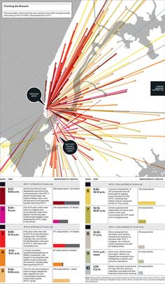"""Tracking the bravest. """"We created a map showing the scale and complexity of the first responders to 9/11 for New York Magazine's commemorative issue. The chaotic and complex scene within the first hours was vividly depicted by the harrowing minute-by-minute-data and the complex response system of the NYFD."""""""