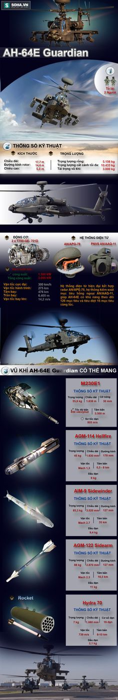 AH-64E Guardian có đủ sức đè bẹp Mi-28N Night Hunter? - Ảnh 1.