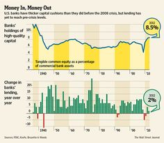 U.S. banks have thicker capital cushions but lending has yet to reach pre-crisis levels http://on.wsj.com/Kai4MJ