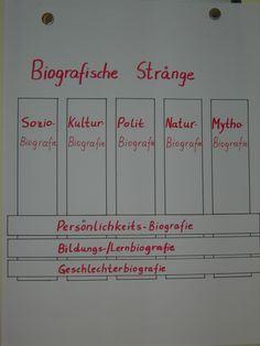 Biografische Stränge