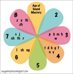 mastery chart to hang up AND hand out! Maybe we won't continue to hear how a KG student can't say an /r/ anymore!Sound mastery chart to hang up AND hand out! Maybe we won't continue to hear how a KG student can't say an /r/ anymore! Articulation Therapy, Articulation Activities, Speech Therapy Activities, Language Activities, Phonics, Speech Language Pathology, Speech And Language, Montessori, Play Therapy Techniques