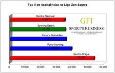 O Porto - Sporting foi o 2º jogo mais visto até à 6ª jornada