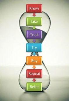 The Customer Experience Hourglass!