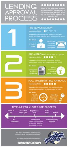 3 Types of Lending Approvals [Infographic]