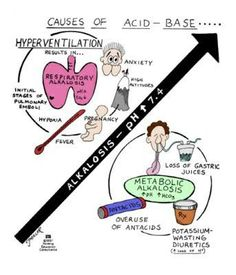 Causes of Alkalosis - Respiratory and Metabolic