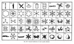 Did you know there's a classification system for snowflakes? Depending on which meterological expert you consult, there are 40 to 80 different kinds of flakes, each with their own subspecies and morphologies in their families.  Here's a general classification chart for your reference: