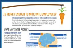 How to motivate your employees with monetary rewards and the impact money incentives have on workers. Ways To Motivate Employees, Work Goals, Workplace Wellness, Thank You Messages, Environmental Factors, Wellness Programs, Motivate Yourself, Self Improvement, Meant To Be