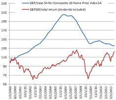 In the last decade US Stocks underperformed housing.