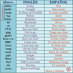 Common Spanish Phrases, Spanish Help, Spanish Notes, Learning Spanish For Kids, Learn To Speak Spanish, Spanish Basics, Spanish Teaching Resources, Spanish Grammar, Spanish Vocabulary
