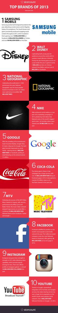 El Top Ten de las marcas en Redes Sociales  2013