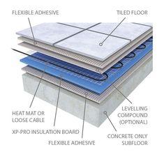 ProWarm™ Electric underfloor heating 200w mat kit - Underfloor Heating Mats - Electric Underfloor Heating