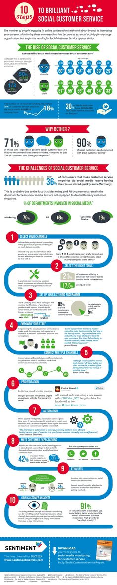 Best practices for using social media for customer service | Infographic: 10 Steps to Brilliant Social Customer Service  Read more: http://www.marketingtechblog.com/social-customer-service-steps/#ixzz2c0JOYloP