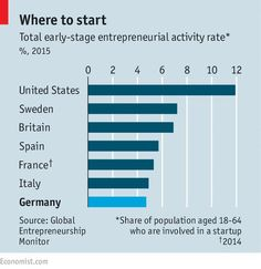 Immigrants are bringing entrepreneurial flair to Germany | The Economist entrepreneurial online product tools