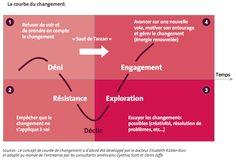 Transformation Agile : 7 pièges de la « gestion du changement »