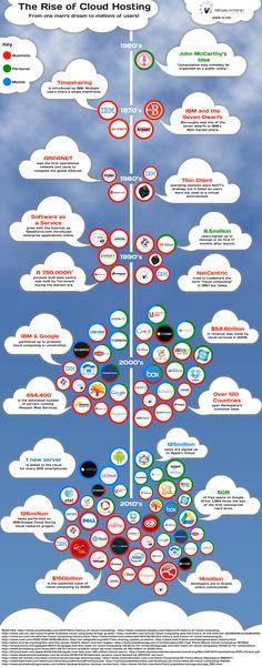 #CloudComputing