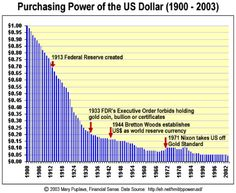 WheneverI make the casefor a stronger US dollar (USD), the feedback can be sorted into three basic reasons why the dollar will continue declining in value: