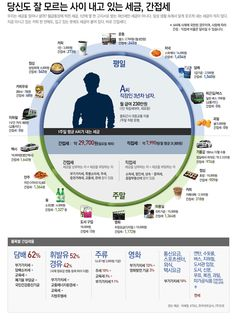 infographics 당신도 잘 모르는 사이 내고 있는 세금, 간접세 Sense Of Life, Learn Korean, Information Design, Korean Language, Common Sense, Book Recommendations, Economics, Digital Marketing, Saving Money