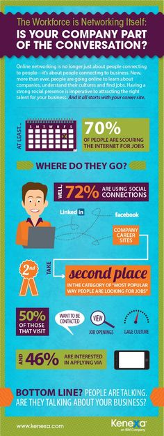 creating a smarter workforce infographic - Google Search