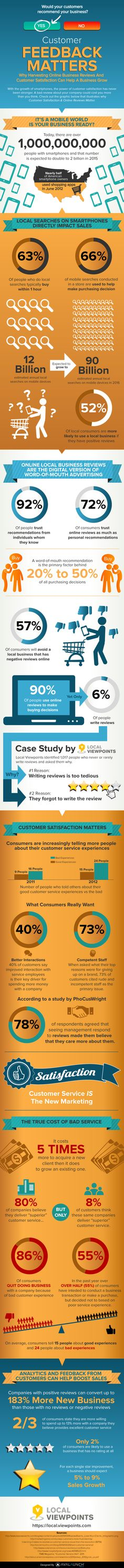 [Infographic] In a Mobile World Customer Reviews Matter More Than Ever Before