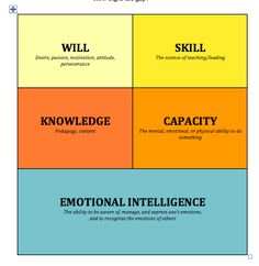 """Coaching framework- """"In order to successfully accomplish a task, we need four things:  1. The skills to do it--the technical skills 2. The knowledge about content or pedagogy 3. The will--the desire, passion, motivation  4. The capacity--the mental, emotional, or physical ability, and  5. The emotional intelligence--the ability to be aware of, manage and express one's emotions and be aware of other's emotions."""""""