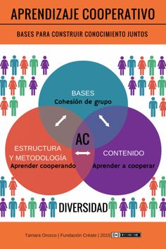 Aprendizaje cooperativo Educational Theories, 21st Century Learning, Cooperative Learning, Instructional Design, Growth Mindset, Coaching, Infographic, Mindfulness, Classroom