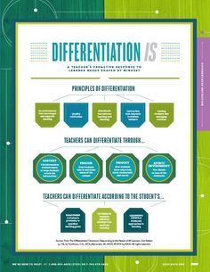 Differentiation is a teacher's proactive response to the learner needs shaped by mindset. Differentiation Strategies, Differentiation In The Classroom, Learning Goals, Learning Centers, Literature Circles, Formative Assessment, Kindergarten Crafts, Student Work, Student Teacher