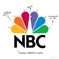 NBC - The broadcasting company has a logo with interesting meanings. Not only the six different colors of the peacock's feathers represent… Best Logo Design, Custom Logo Design, Graphic Design, Logos Meaning, Brand Symbols, Famous Logos, Unique Logo, Modern Logo, Typographic Logo