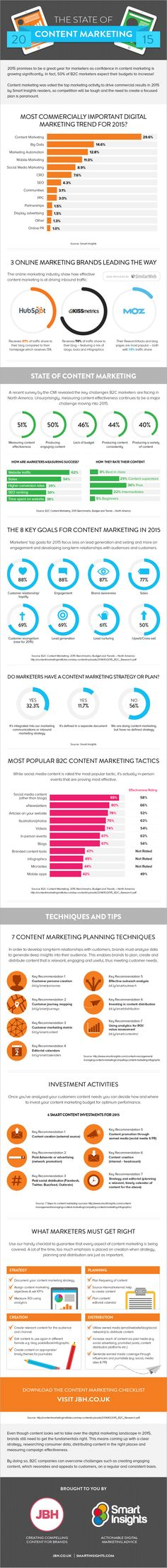 It's a phrase marketers have been hearing for the past 15 years or so, ad nauseam: Content is King.  And in 2015, it seems that content marketing still reigns supreme when it comes to the most commercially important digital marketing trend.Yet according to this infographic, the biggest challenge content marketers face is measuring content effectiveness, while an overwhelming 56% of marketers don't have a content marketing strategy!  That's where data insights on content strategy come…