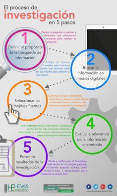 El Proceso de Investigación en el Siglo XXI - Hevas Innovación