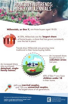 Home Buying Trends: Millennials wwwnarrealtor millennial home buying trends - Home Trends Home Buying Tips, Buying Your First Home, Today's Market, First Time Home Buyers, Real Estate Tips, Home Trends, Smart People, Real Estate Marketing, Things That Bounce
