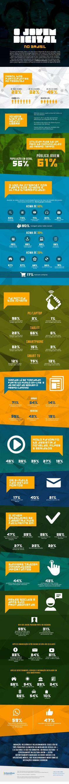 Perfil do jovem brasileiro: Como este público utiliza a internet e ferramentas digitais